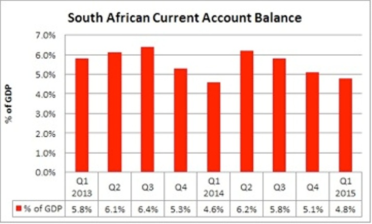 South Africa's Q3 current account deficit widens to 4.1 ...