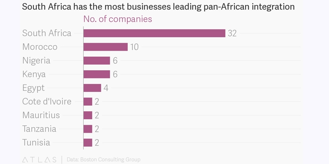 Businesses driving economic integration in Africa faster